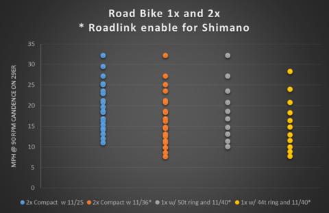 desarrollos máximos con roadlink